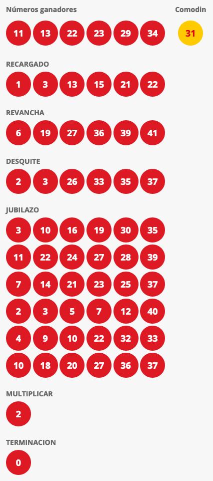 Resultados Loto Chile Sorteo 4517