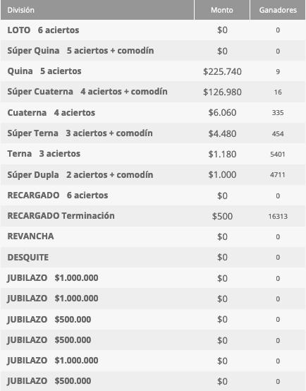 Ganadores Loto Chile Sorteo 4532
