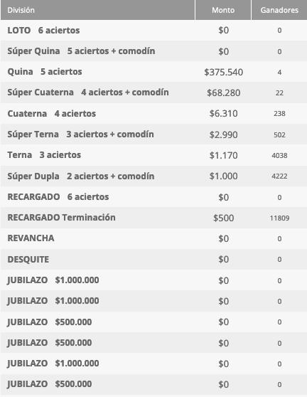 Ganadores Loto Chile Sorteo 4533