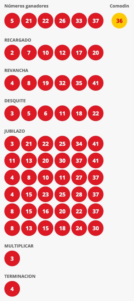 Resultados Loto Chile Sorteo 4526