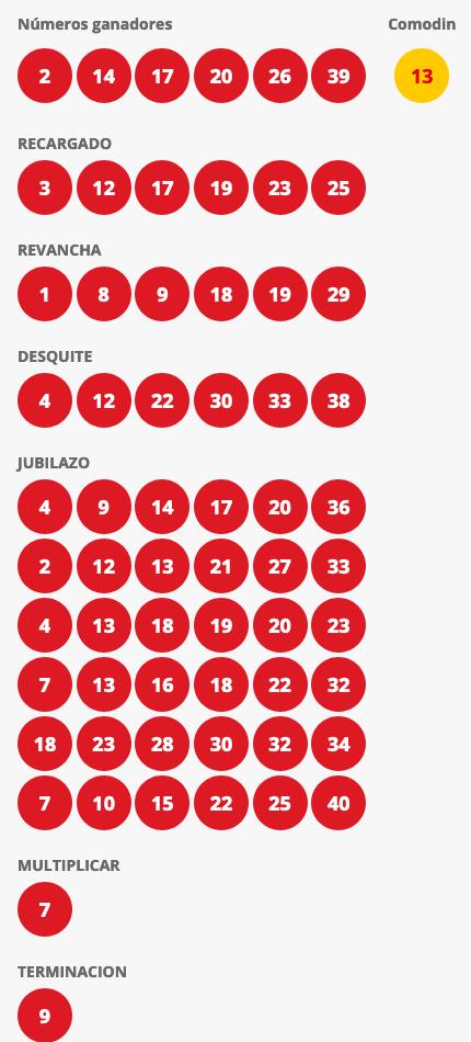 Resultados Loto Chile Sorteo 4527