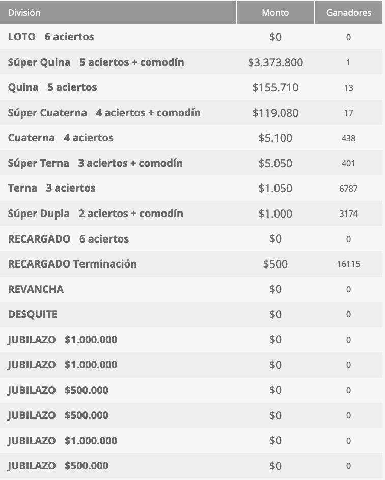 Ganadores Loto Chile Sorteo 4543