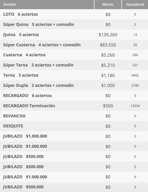 Ganadores Loto Chile Sorteo 4541