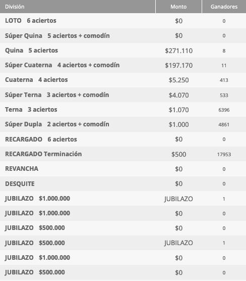 Ganadores Loto Chile Sorteo 4548