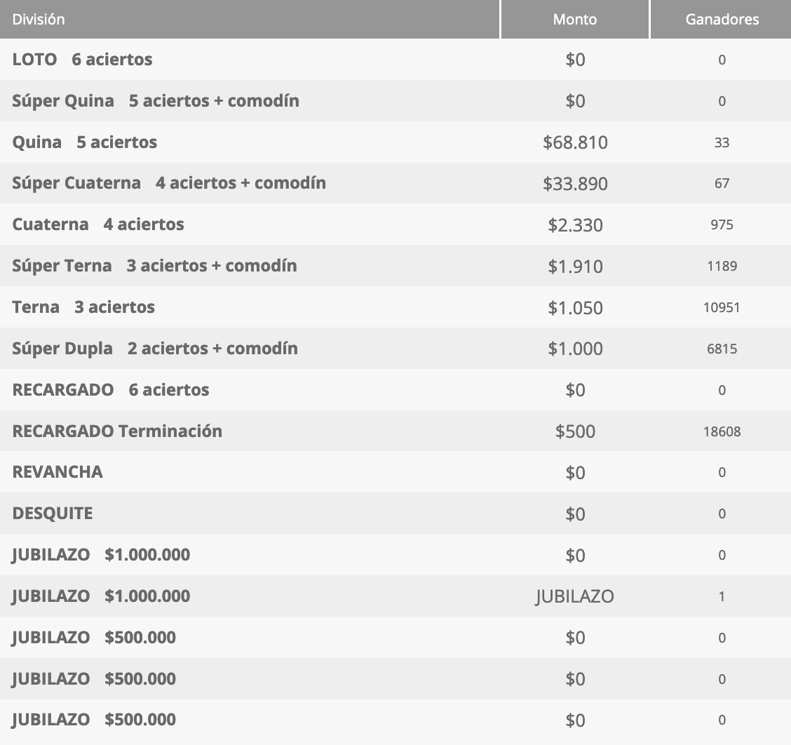 Ganadores Loto Chile Sorteo 4554