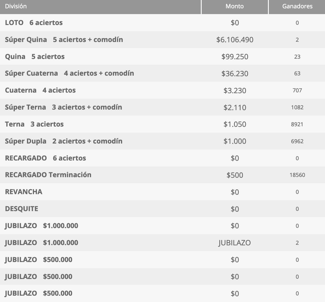 Ganadores Loto Chile Sorteo 4555