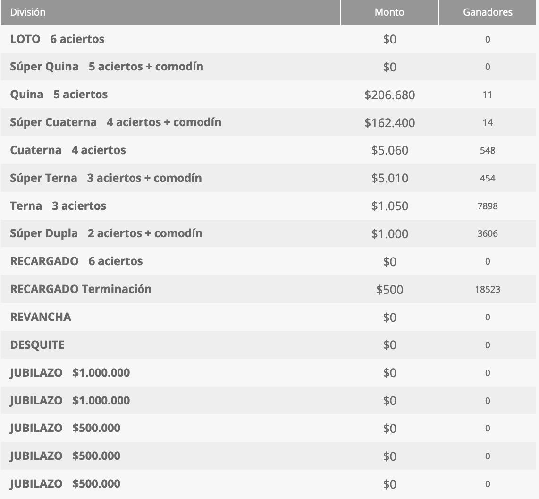 Ganadores Loto Chile Sorteo 4557