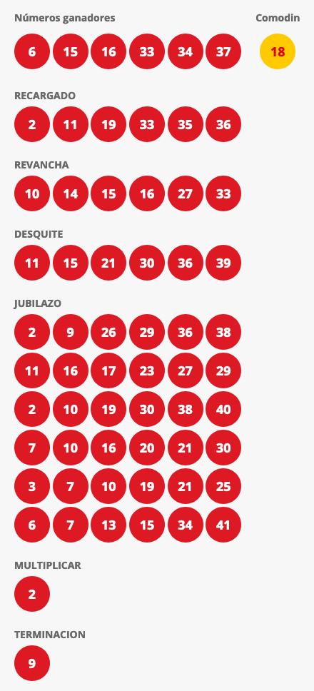 Resultados Loto Chile Sorteo 4549