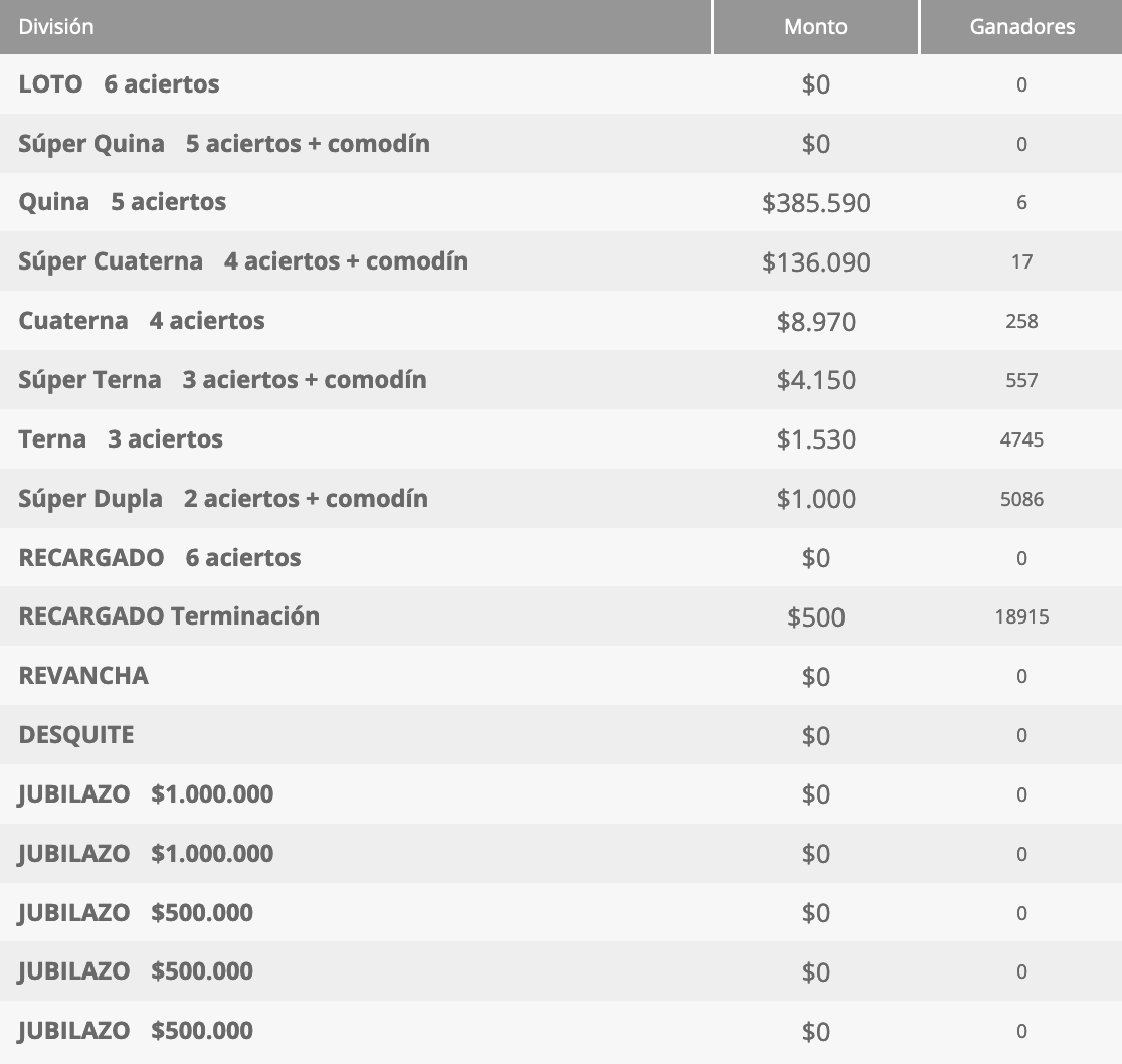 Ganadores Loto Chile Sorteo 4560