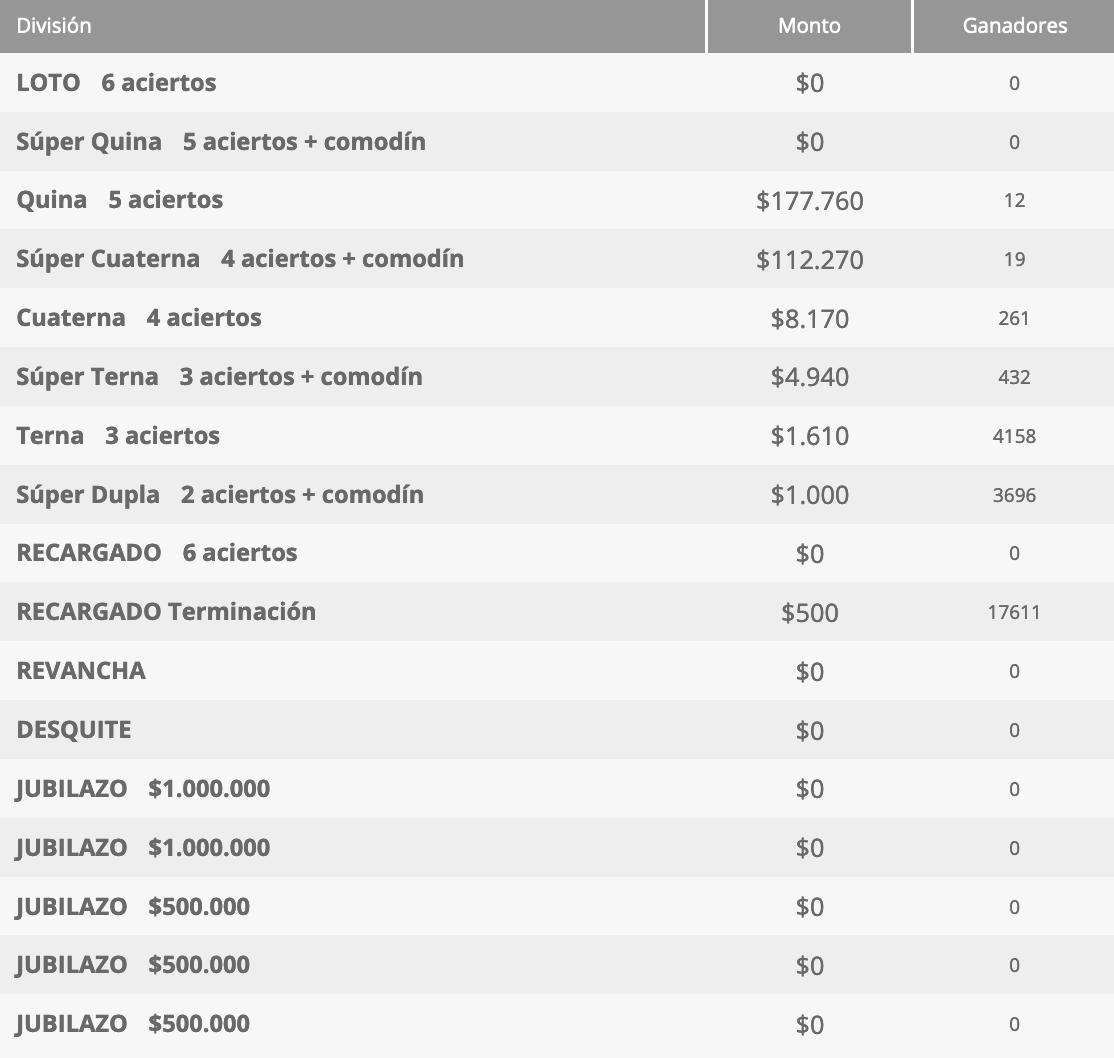 Ganadores Loto Chile Sorteo 4563