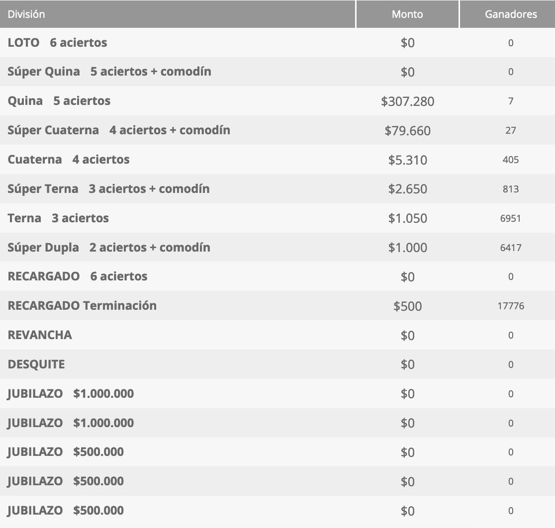Ganadores Loto Chile Sorteo 4564