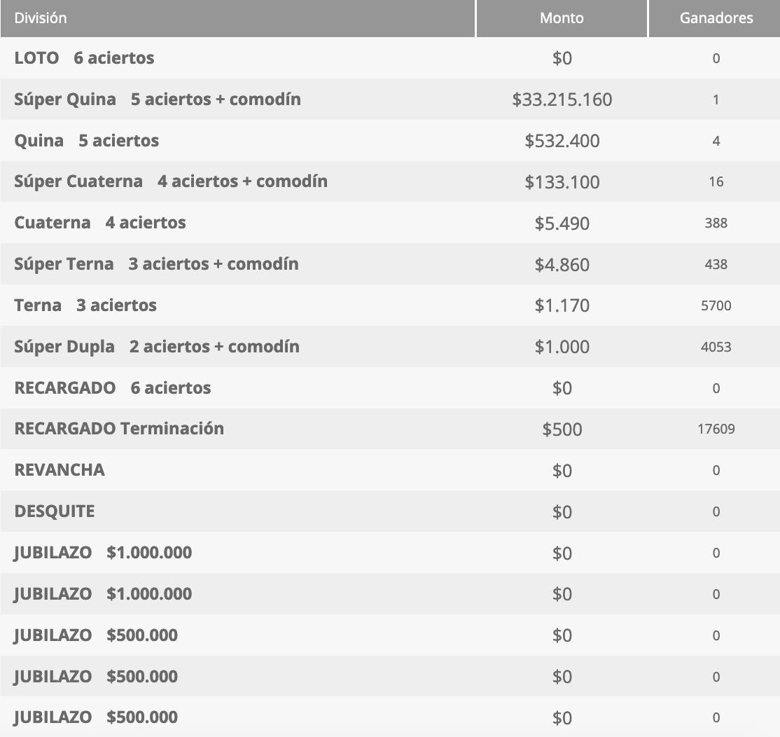 Ganadores Loto Chile Sorteo 4566