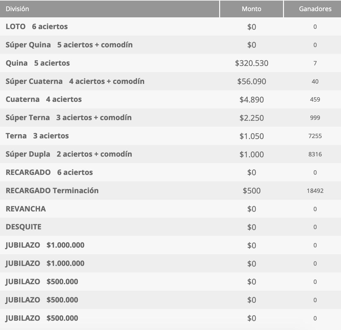 Ganadores Loto Chile Sorteo 4569