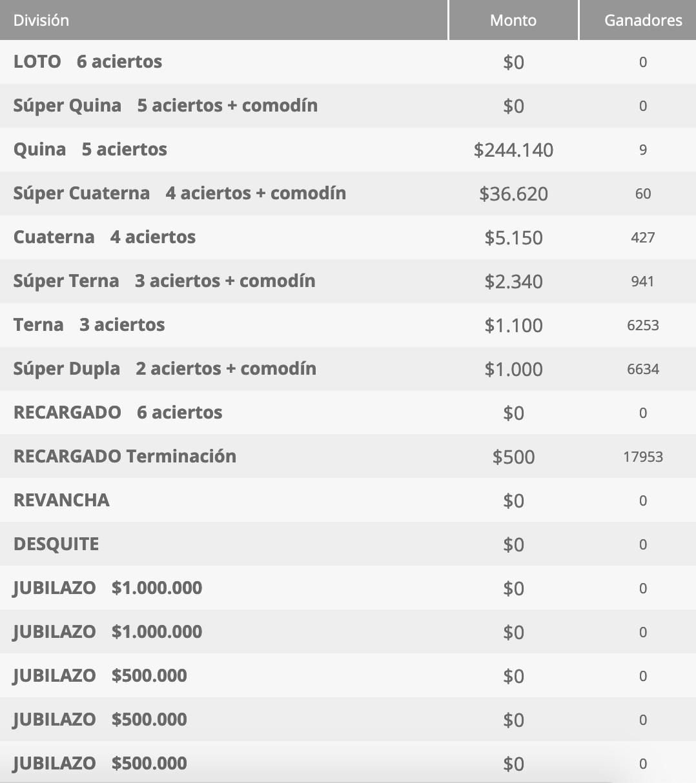 Ganadores Loto Chile Sorteo 4570