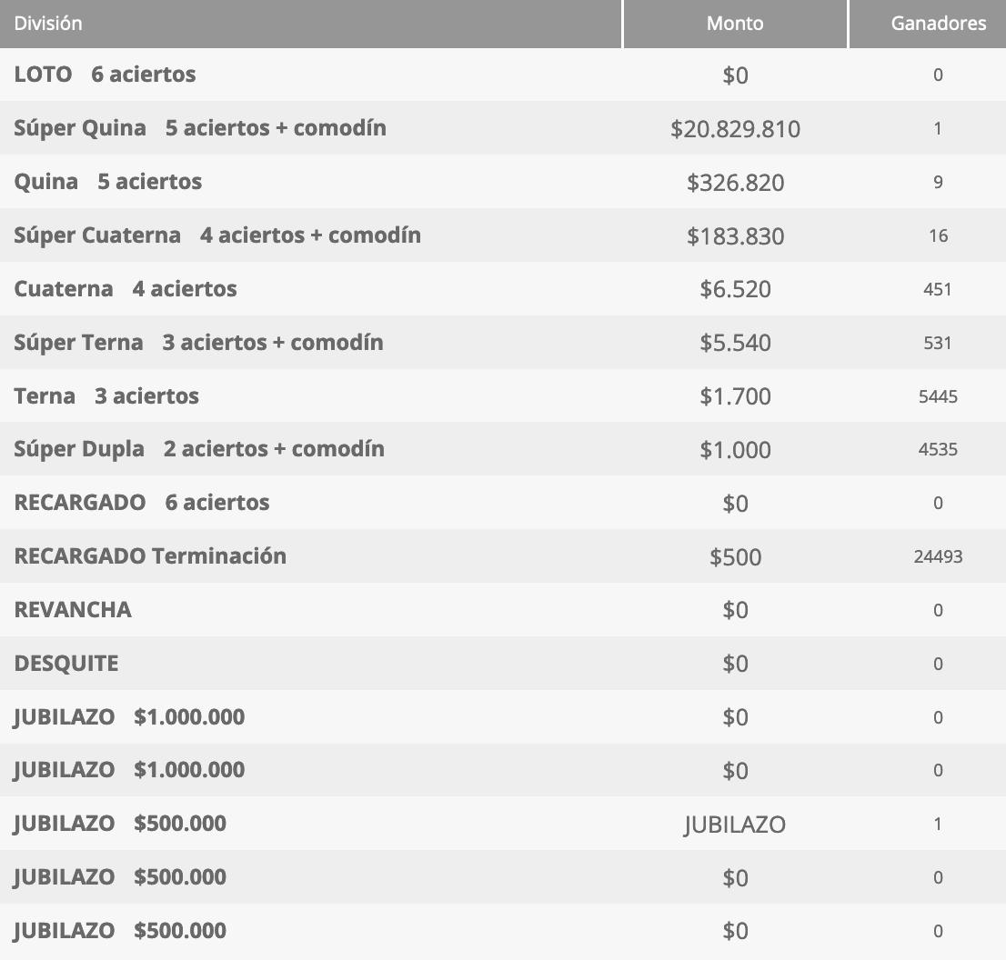 Ganadores Loto Chile Sorteo 4571