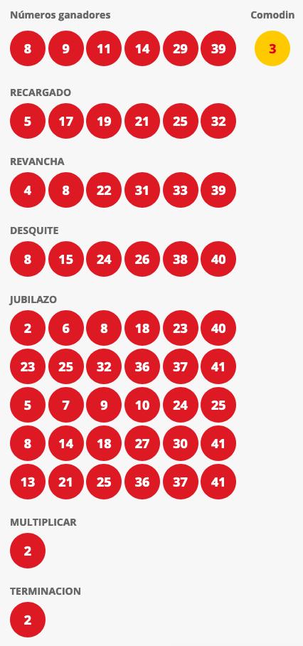 Resultados Loto Chile Sorteo 4569
