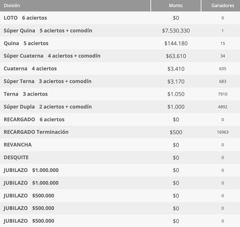 Ganadores Loto Chile Sorteo 4573