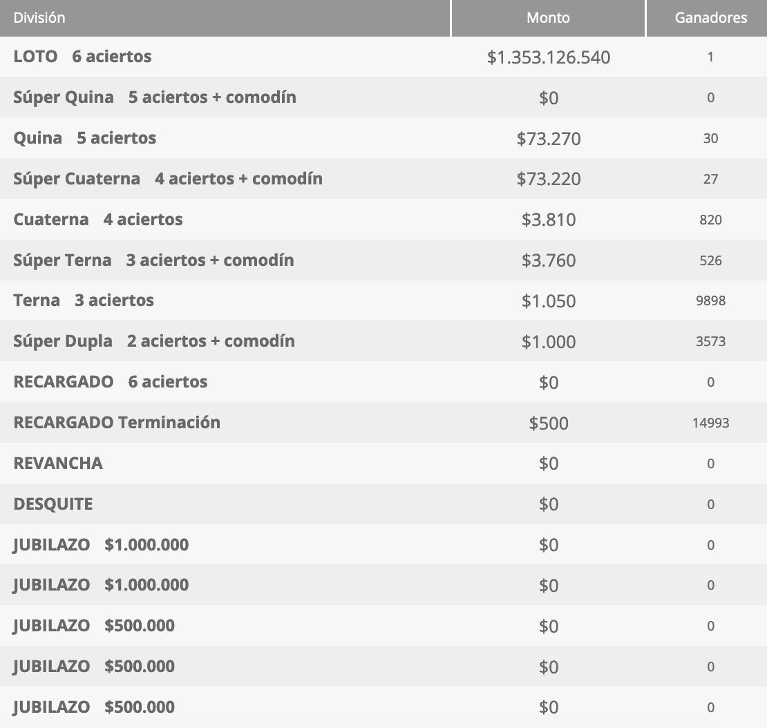 Ganadores Loto Chile Sorteo 4578