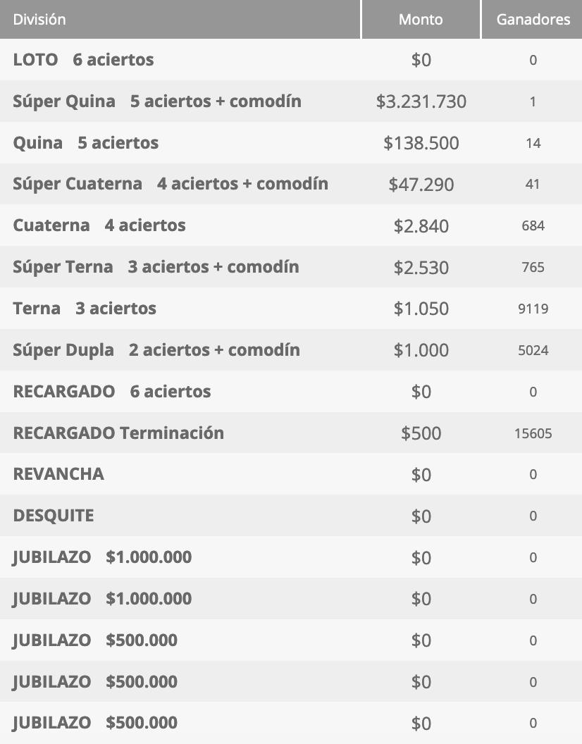 Ganadores Loto Chile Sorteo 4583