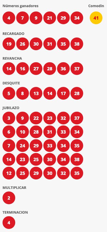 Resultados Loto Chile Sorteo 4578