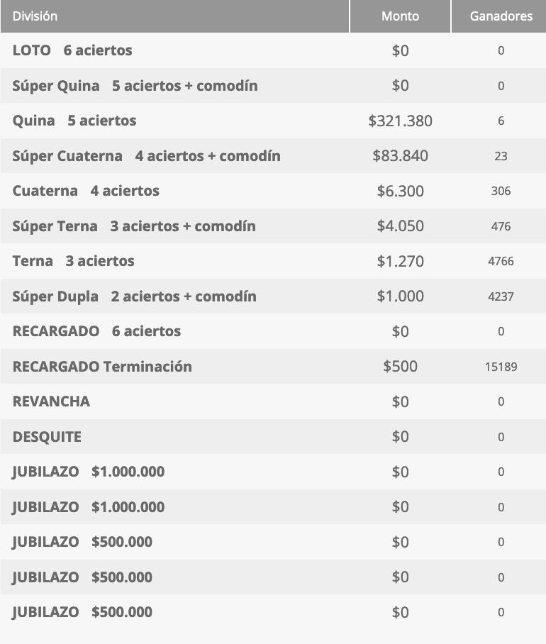 Ganadores Loto Chile Sorteo 4588