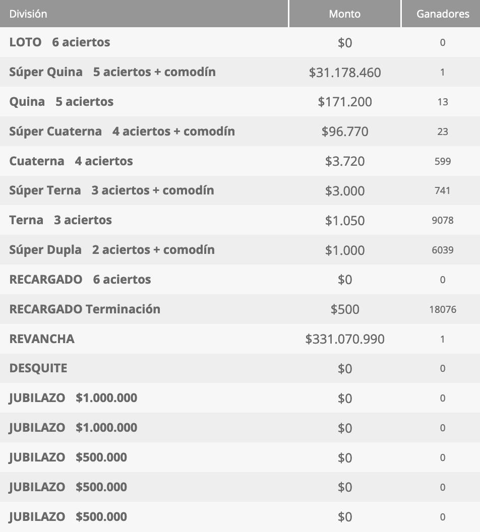 Ganadores Loto Chile Sorteo 4592