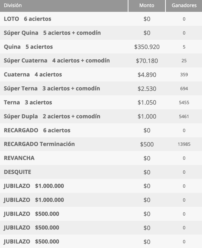 Ganadores Loto Chile Sorteo 4599
