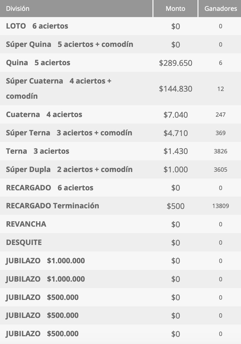 Ganadores Loto Chile Sorteo 4600