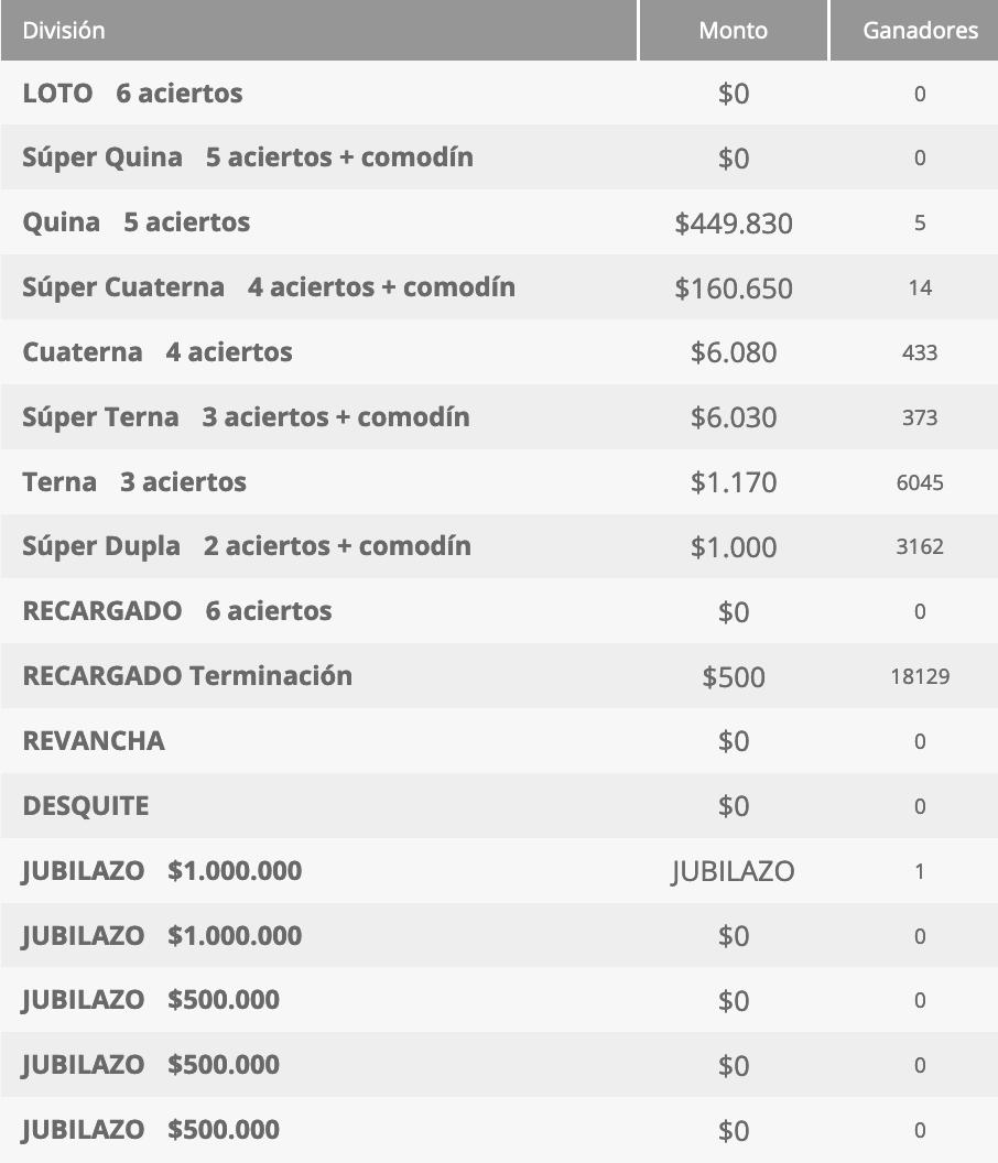 Ganadores Loto Chile Sorteo 4601