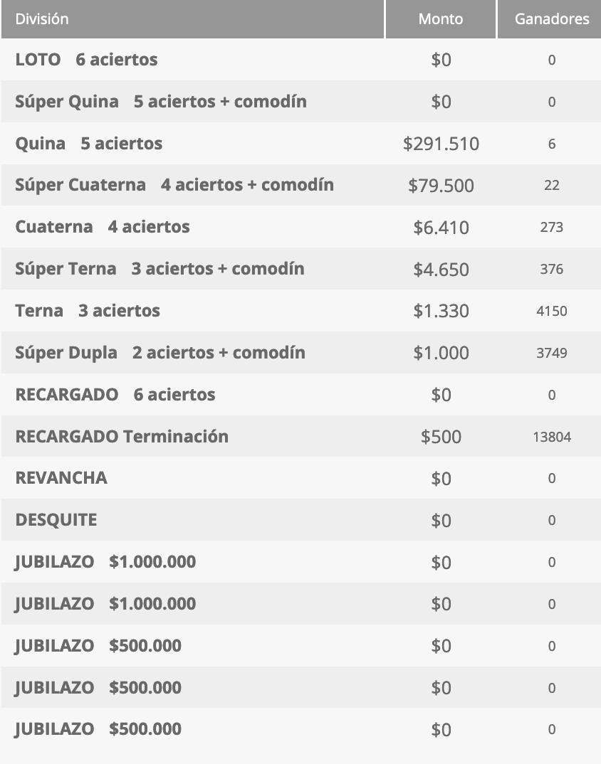 Ganadores Loto Chile Sorteo 4602