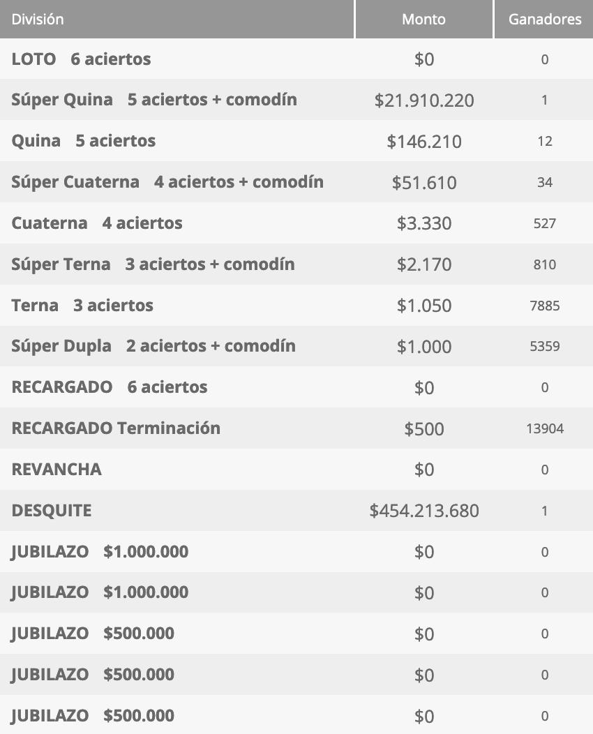 Ganadores Loto Chile Sorteo 4603