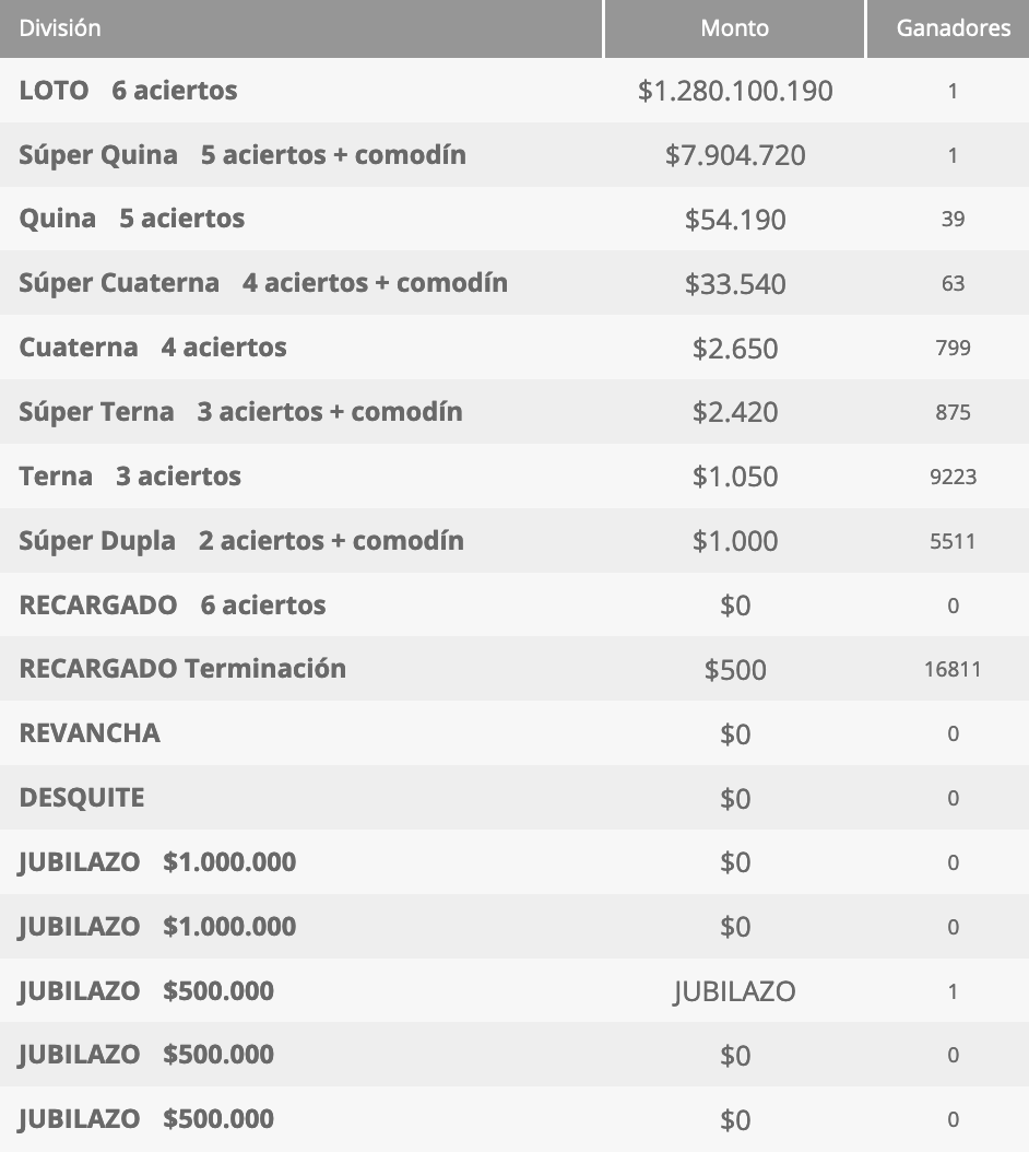Ganadores Loto Chile Sorteo 4608