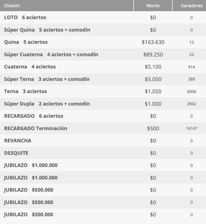 Ganadores Loto Chile Sorteo 4620