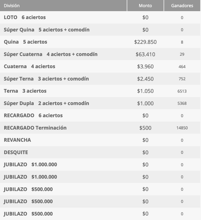Ganadores Loto Chile Sorteo 4612