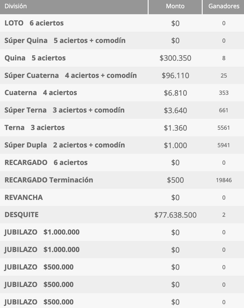 Ganadores Loto Chile Sorteo 4616