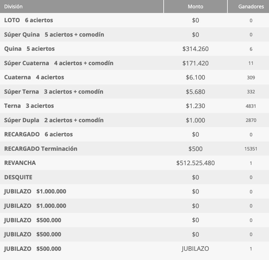 Ganadores Loto Chile Sorteo 4621