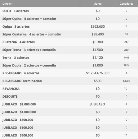 Ganadores Loto Chile Sorteo 4623