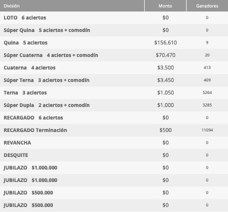 Ganadores Loto Chile Sorteo 4626