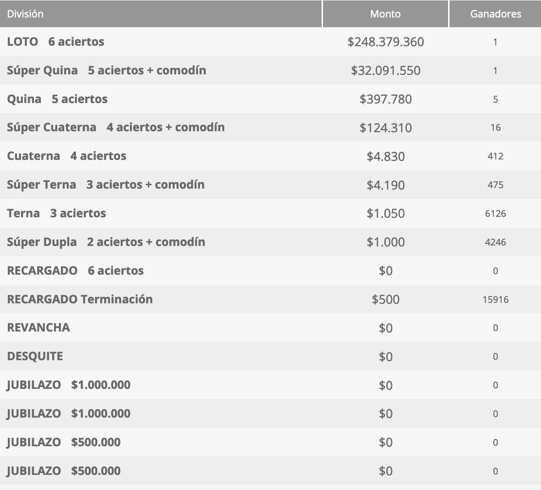 Ganadores Loto Chile Sorteo 4634