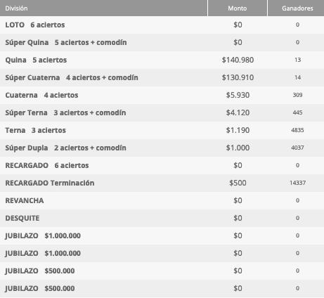 Ganadores Loto Chile Sorteo 4642