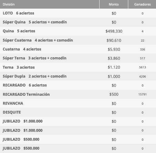 Ganadores Loto Chile Sorteo 4643