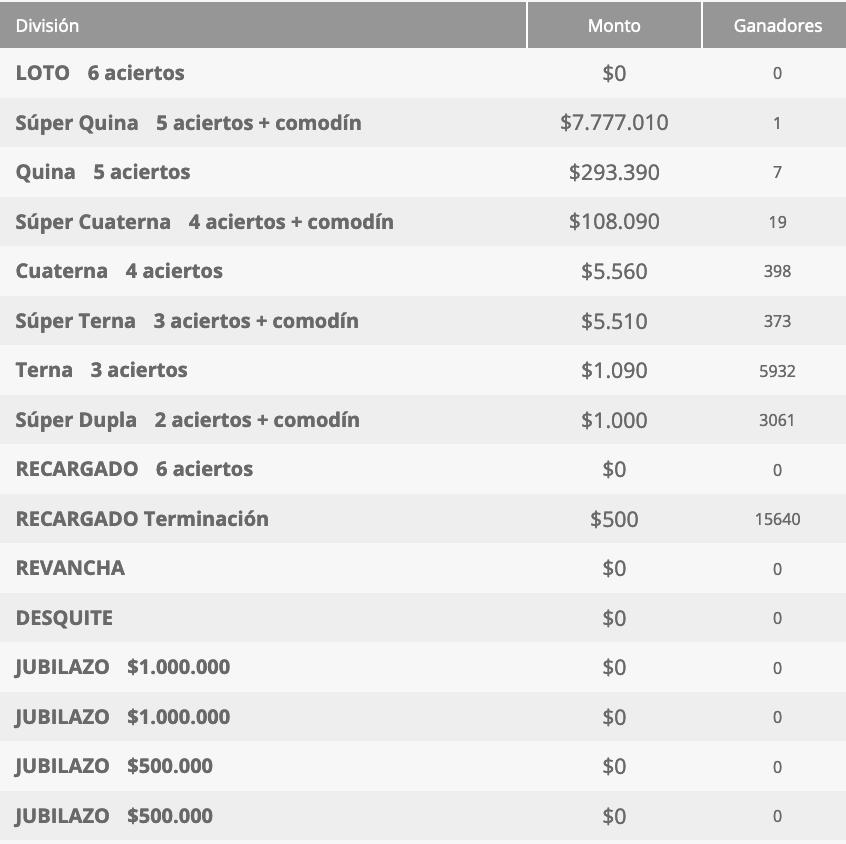 Ganadores Loto Chile Sorteo 4650