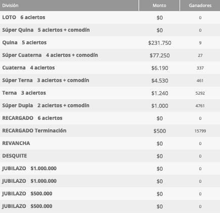 Ganadores Loto Chile Sorteo 4651
