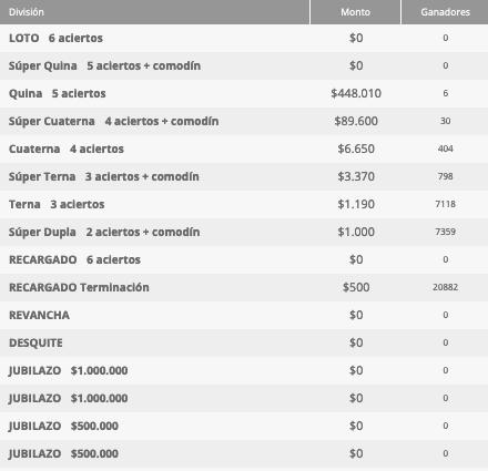 Ganadores Loto Chile Sorteo 4652