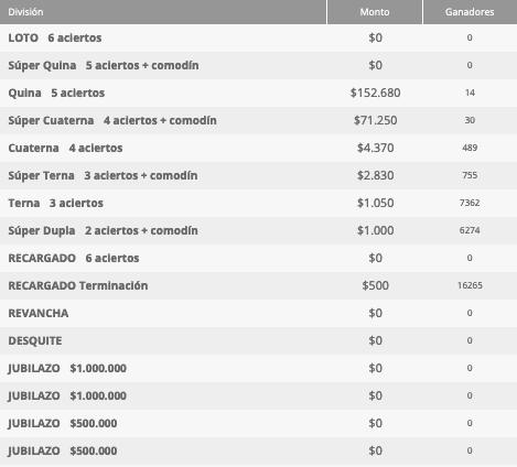 Ganadores Loto Chile Sorteo 4654