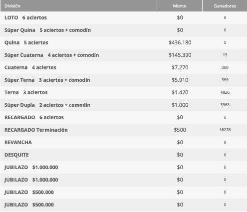 Ganadores Loto Chile Sorteo 4657
