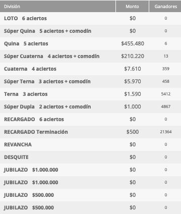 Ganadores Loto Chile Sorteo 4658