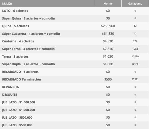 Ganadores Loto Chile Sorteo 4664