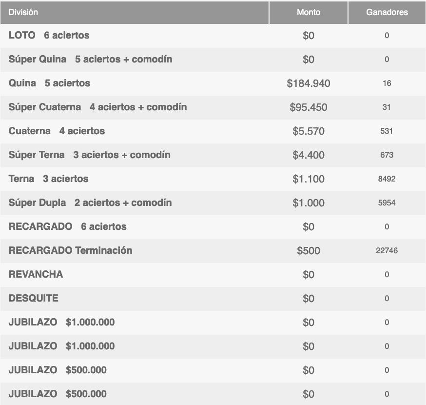 Ganadores Loto Chile Sorteo 4671