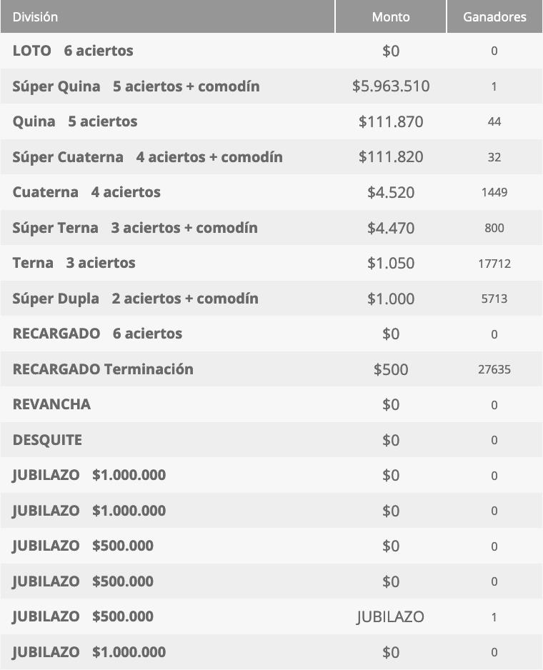 Ganadores Loto Chile Sorteo 4675